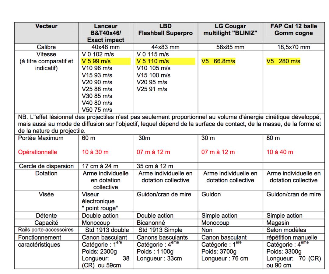 Comparatif des différents lanceurs de balles en caoutchouc réalisé par la police - Document Taranis.