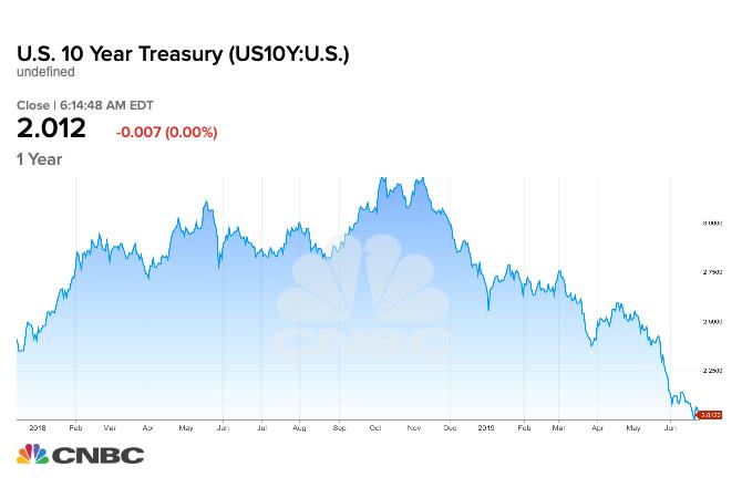 Bonds du Trésor US à 10 ans - CNBC